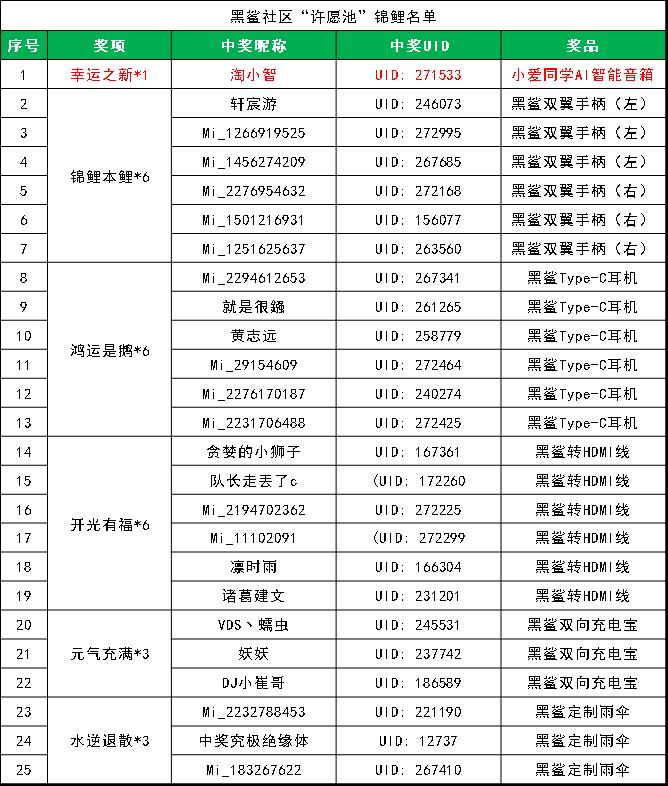许愿池锦鲤名单.png