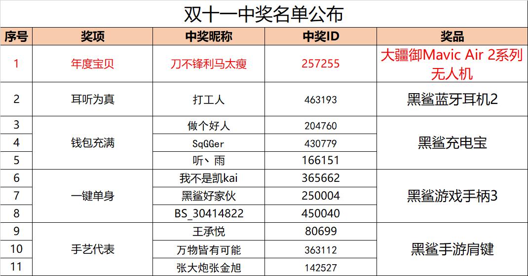1111中奖名单.png